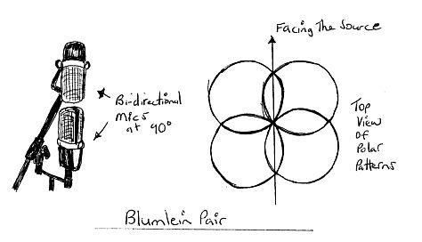 Blumlein Pair miking