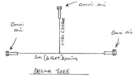 Decca Tree Miking