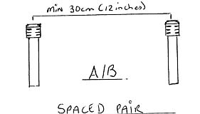 Spaced Pair A/B micing